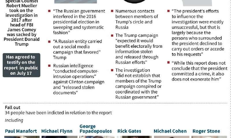 """L'avocat spécial américain Robert Mueller a décrit dans un rapport de 448 pages un effort """"systématique"""" visant à perturber l'élection de 2016."""
