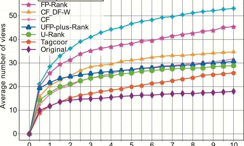 L'algorithme peut aider à augmenter la popularité des publications sur les réseaux sociaux