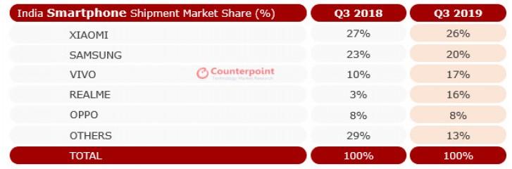 Le marché indien des smartphones se développe: 49 millions d'unités ont été expédiées au troisième trimestre 2019