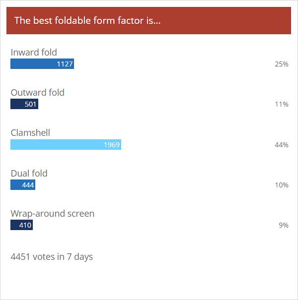 Résultats du sondage hebdomadaire: les coquilles dépassent les autres modèles pliables