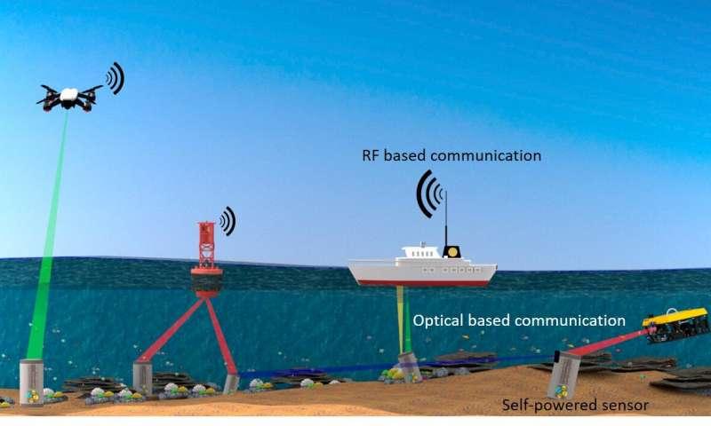 Le pouvoir de la lumière pour l'Internet des objets sous-marins
