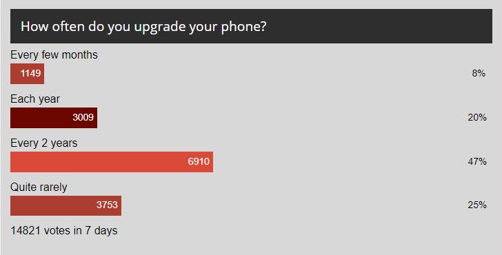 Résultats du sondage hebdomadaire: le cycle de mise à niveau ralentit car les gens gardent leurs vieux téléphones plus longtemps