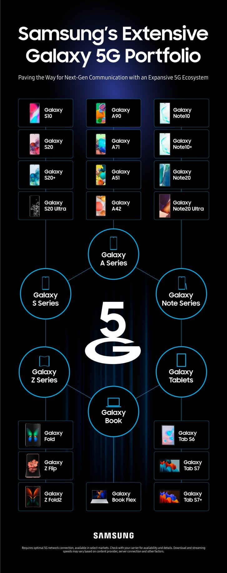 L'infographie cartographie tous les appareils 5G lancés par Samsung jusqu'à présent