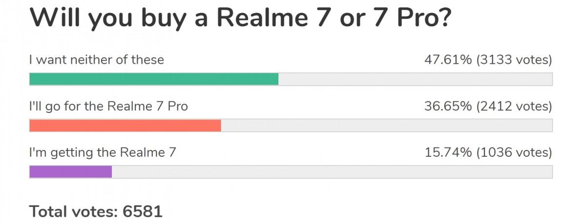 Résultats du sondage hebdomadaire: Realme 7 Pro provoque une certaine excitation, Realme 7 est éclipsé