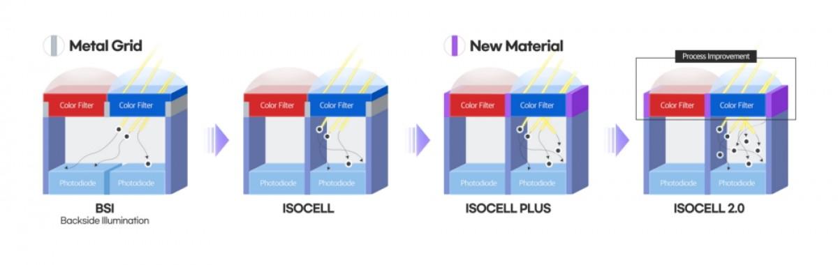 Samsung dévoile un nouveau capteur de 108 MP, plus un capteur de 48 MP pour les périscopes et les caméras ultra larges