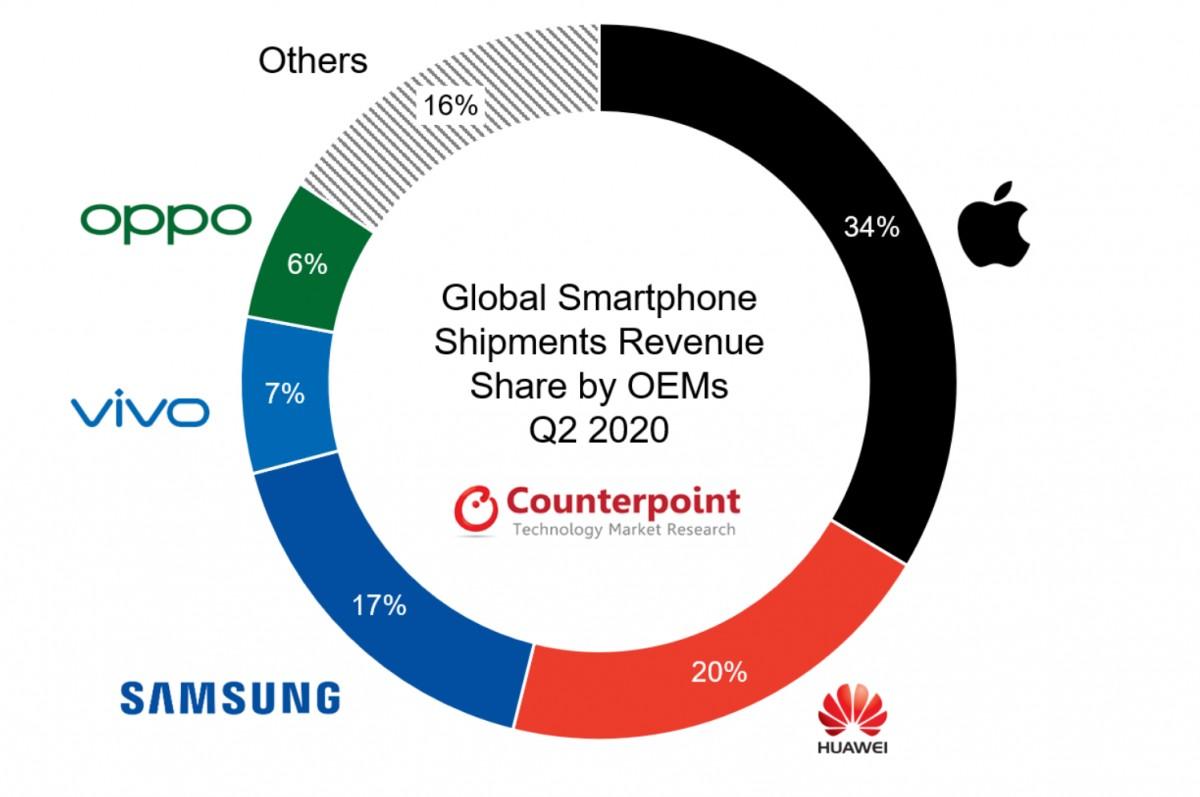 Contrepoint: Prix de vente moyen des smartphones 10% dans le monde au T2 2020