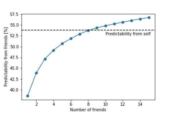Les algorithmes des réseaux sociaux érodent-ils notre capacité à prendre des décisions librement?  Le jury est sorti