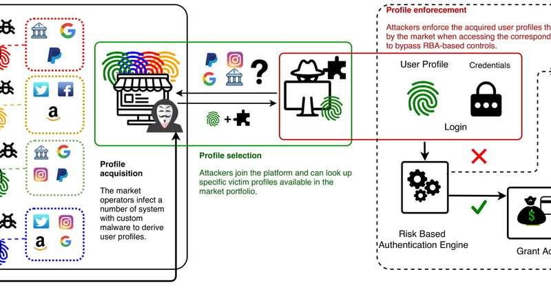 Les chercheurs découvrent un marché noir énorme et sophistiqué pour le commerce des `` empreintes digitales '' en ligne