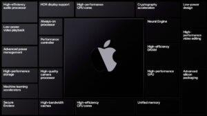 Bras MacBook
