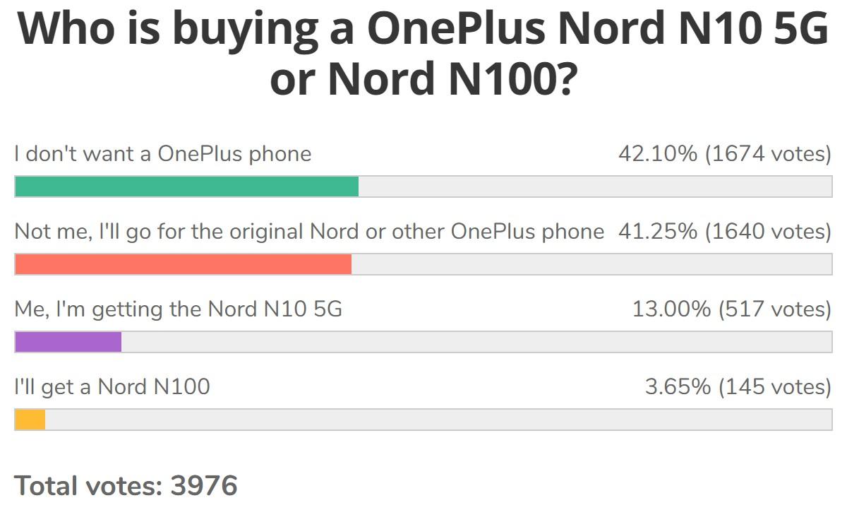 Résultats du sondage hebdomadaire: les fans donnent au OnePlus Nord N10 5G et N100 l'épaule froide