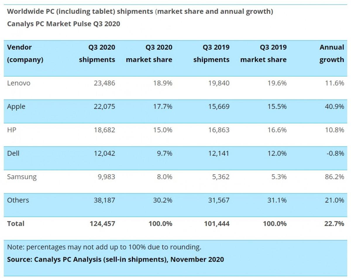 Canalys: les ventes de Chromebooks et de tablettes montent en flèche alors que les ventes d'ordinateurs de bureau chutent au troisième trimestre