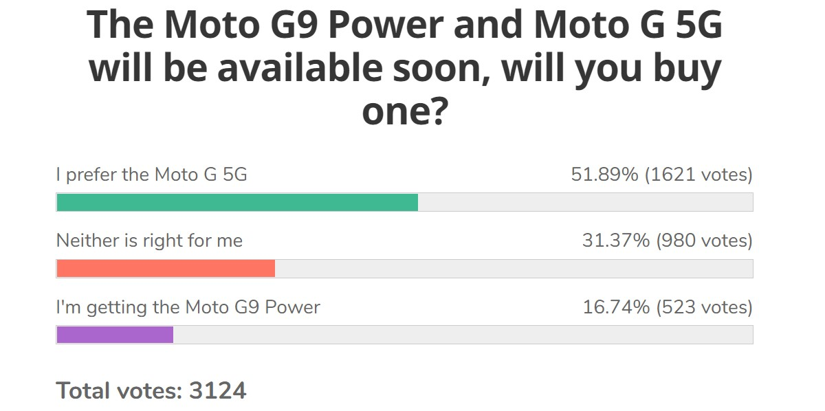 Résultats du sondage hebdomadaire: le Moto G 5G trouve une base de fans, le G9 Power n'a pas d'amour