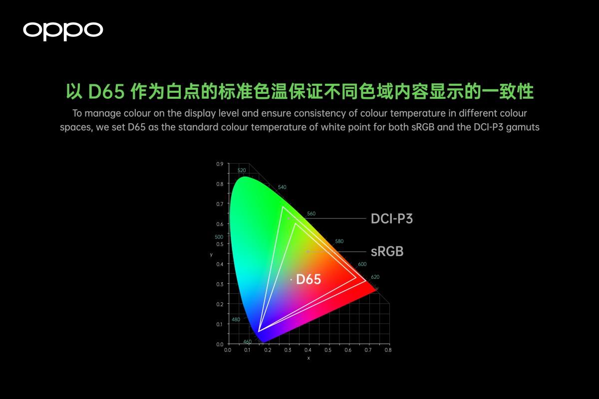Oppo taquine Find X3 avec de nouvelles capacités de capture d'image et d'affichage