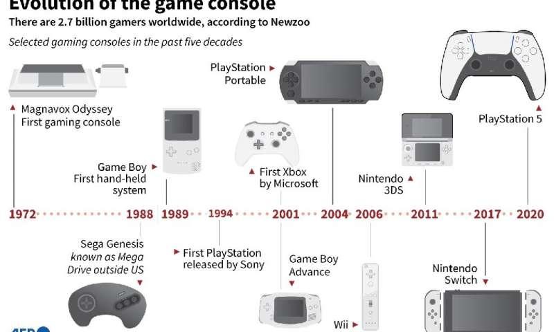 Evolution de la console de jeu