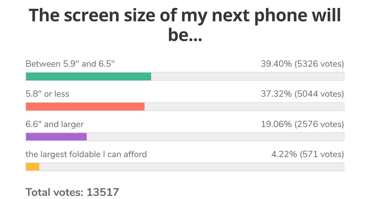 Résultats des sondages hebdomadaires: la taille d'écran idéale augmente légèrement par rapport à l'année dernière