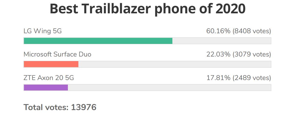 Résultats du sondage: Asus ROG Phone 3 est notre meilleur téléphone de jeu de 2020, LG Wing remporte la catégorie Trailblazer