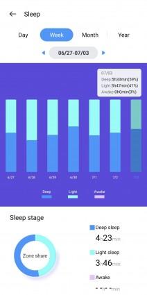 Suivi du sommeil.  Données de fréquence cardiaque.  Mesures de SpO2