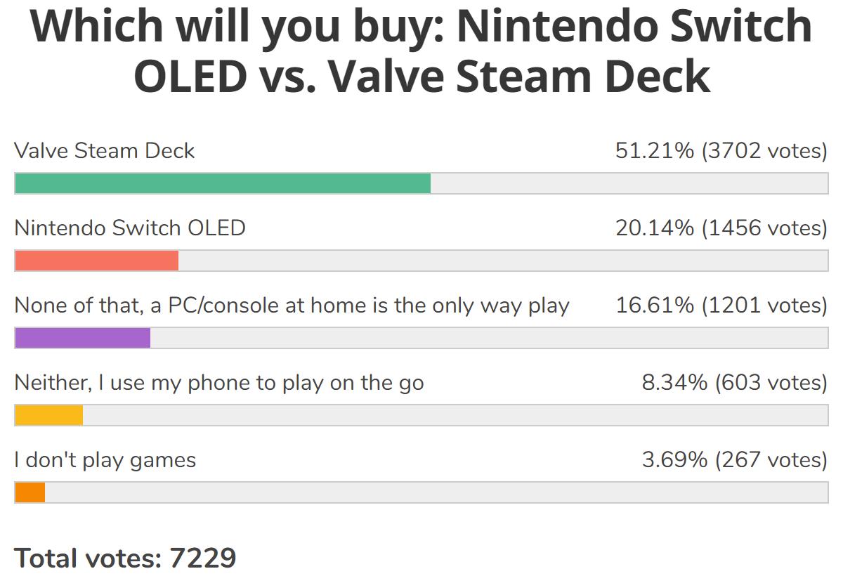 Résultats du sondage hebdomadaire : le Steam Deck de Valve bat le Nintendo Switch OLED