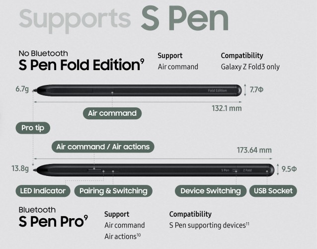 Sondage hebdomadaire : Samsung Galaxy Z Fold3, le nouveau S Pen et le Galaxy Z Flip3