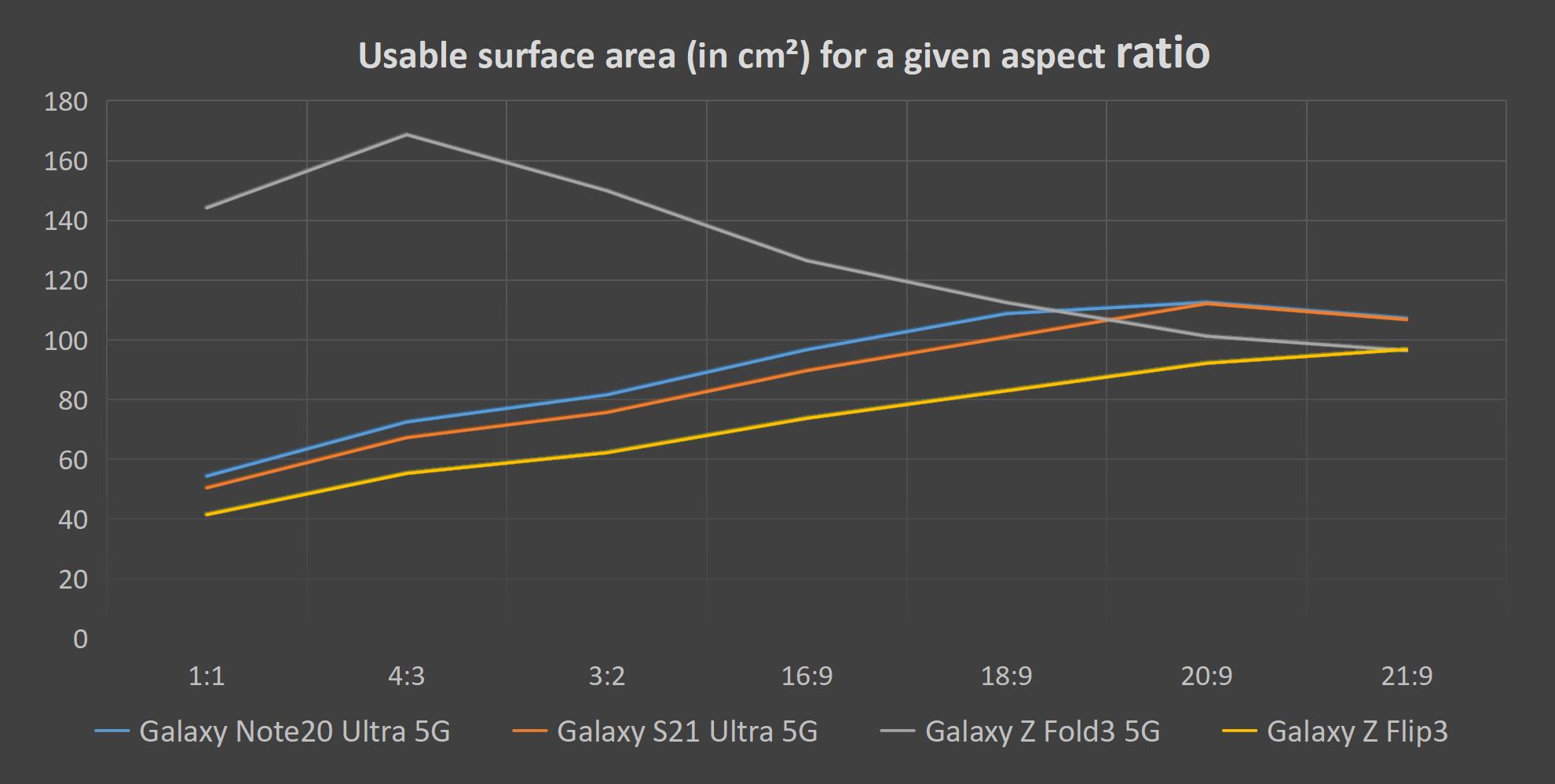 Les téléphones pliables sont-ils meilleurs pour le multimédia ?  Voici comment s'empilent les Galaxy Z Fold3 et Z Flip3